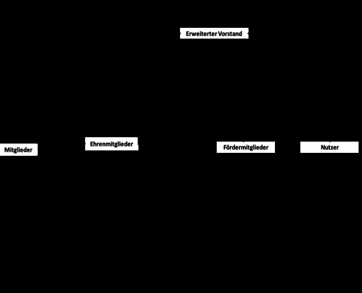 projektify-verein-struktur